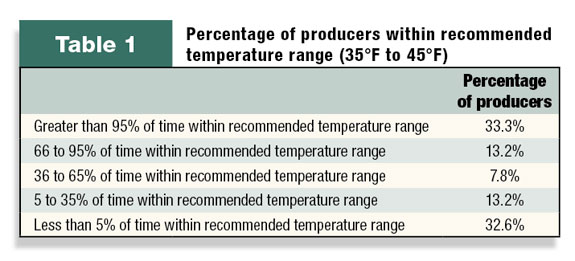 Table 1: Percentage of producers keeping vaccines within recommended temperature ranges