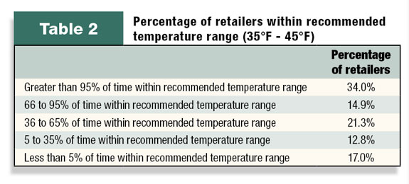 Table 2: Percentage of retailers keeping vaccines within recommended temperature ranges