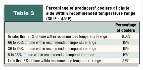 Table 3: Percentage of producers' ranchside coolers at recommended temperatures
