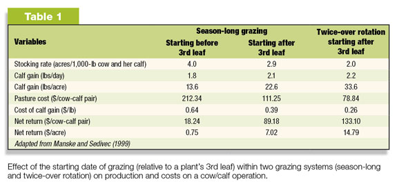 Effect of grazing start date within two grazing systems on production & costs
