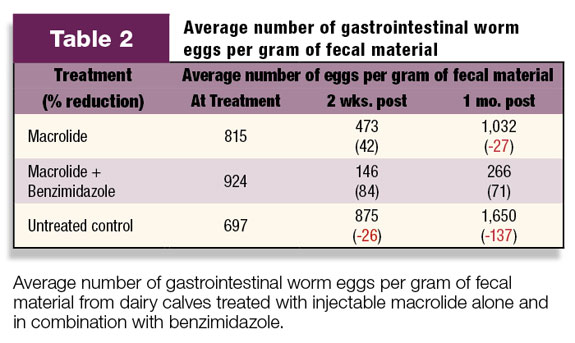 Table 2: Average number of gastrointestinal worm eggs per gram of fecal material