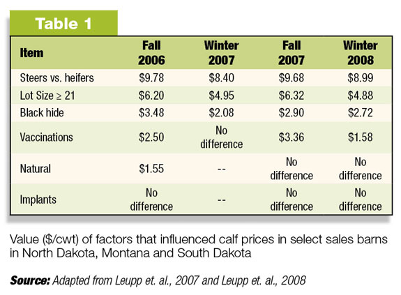 Value of factors that influenced calf prices in selct sales barns in North Dakota, Montana and South Dakota.