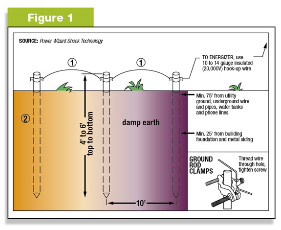 figure 1: placement of grounding stakes  ground system installation