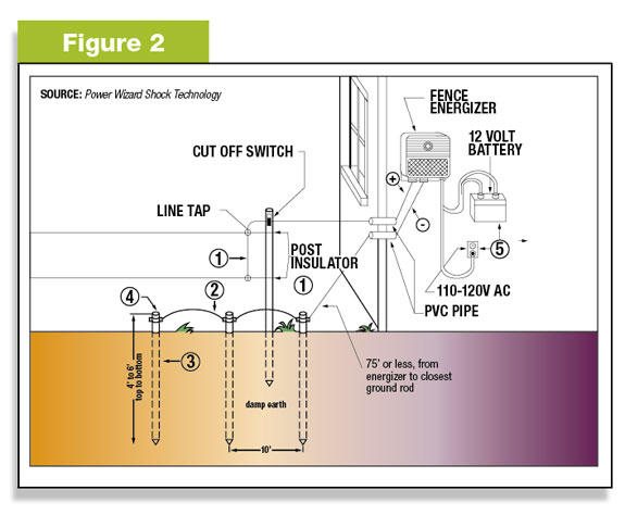 Safe Fencing Starts With Grounding Systems Progressive