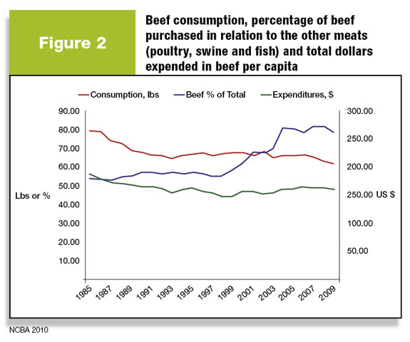 Figure 2: Beef consumption as percentage of beef purchased in relation to the other meats and total dollars expended in beef per capita