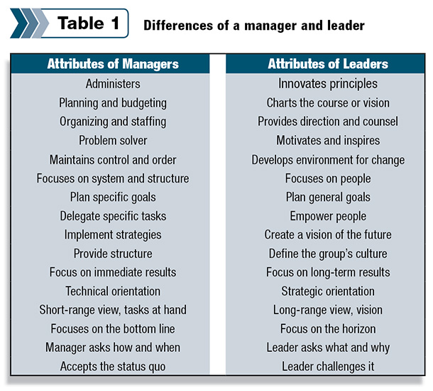 similarities between management vs leadership