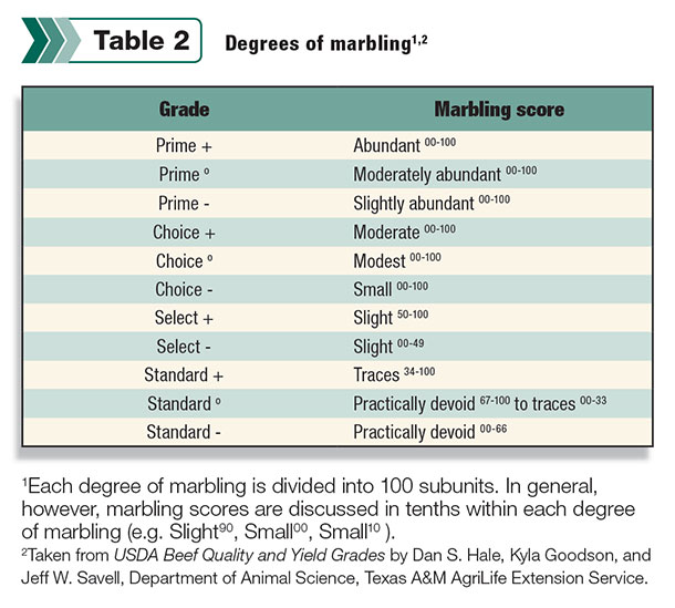 Table 2: Degrees of marbling
