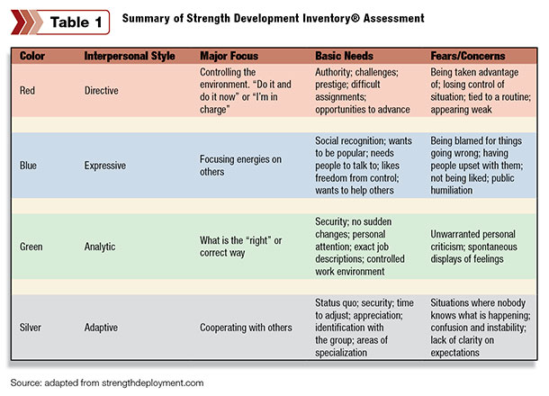 case study - leadership development using personality assessments Leadership assessment program level 1 for team leaders and emerging supervisors complete personal assessment inventories and personality and temperament profiles perform a case study analysis with feedback and critiques.