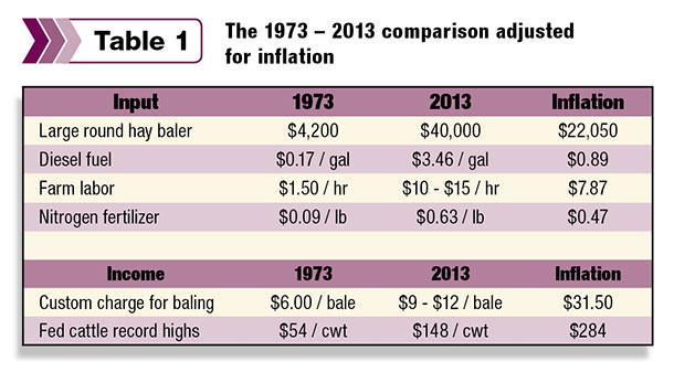 The 1973 - 2013 comparison adjusted for inflation