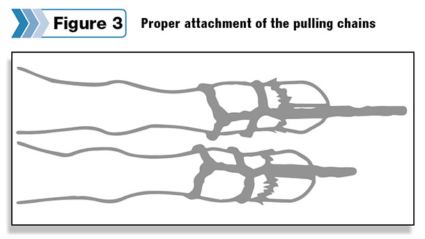 Proper attachment of the pulling chains