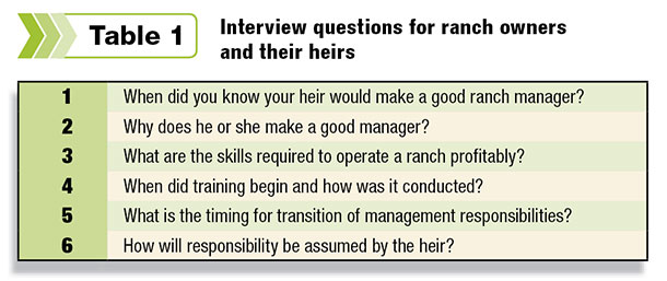 Interview questions for ranch owners and their heirs