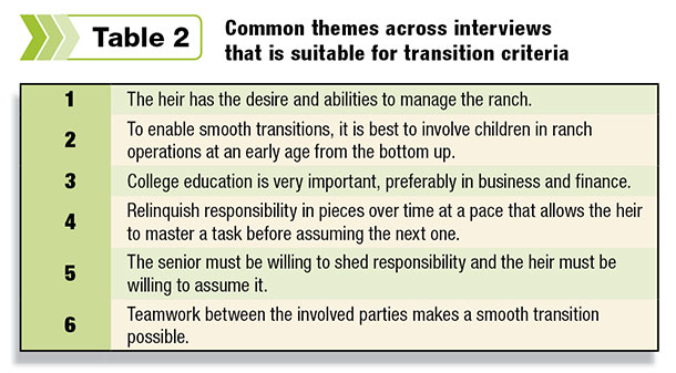 Common themes across interviews that is suitable for transition criteria
