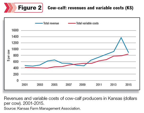 Cow-calf revenures and variable costs