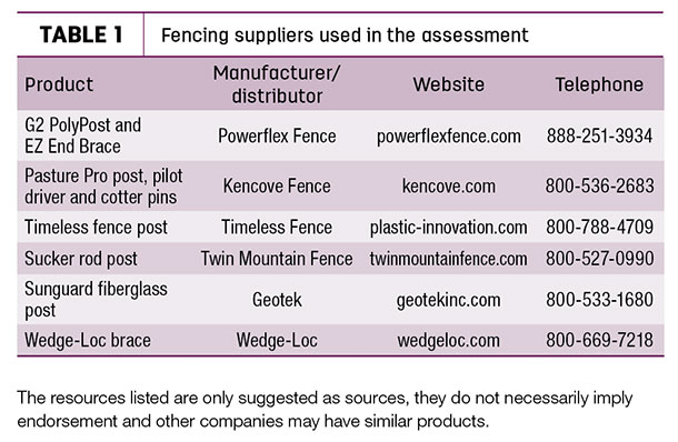 Fencing suppliers used in the assessment