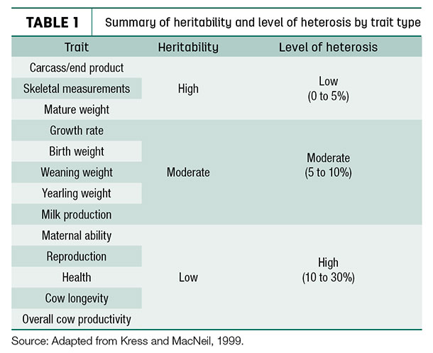 Summary of heritability and level of heterosis by trait type