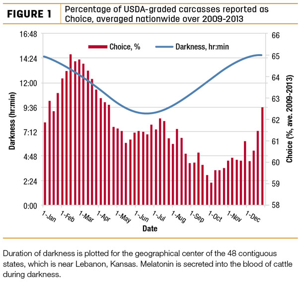 Percentage of USDA-graded carcasses reported as choice, averaged natiowide over 2009-2013