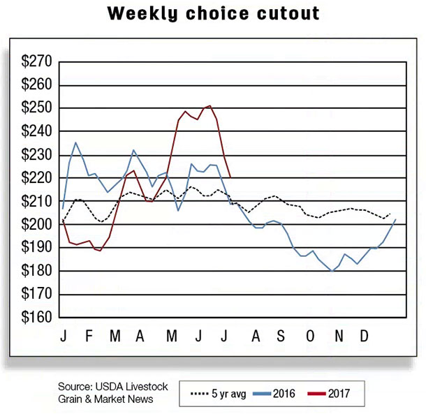Weekly choice outlook