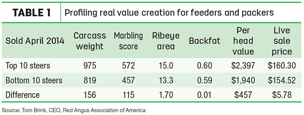 Profiling real value creation for feeders and packers