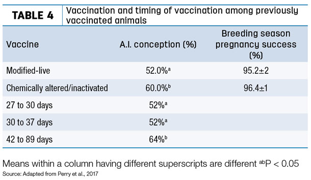 Vaccinatin and timing of vaccination among previously vaccinated animals