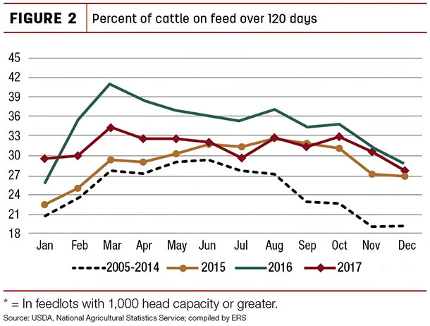 Percent of cattle on feed over 120 days