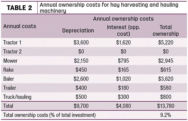 Annual ownership costs for hay harvesting and hauling machinery