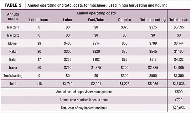 Annual operating and total costs for machinery used in hay harvesting and hauling