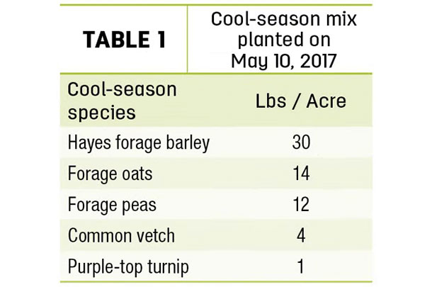 Cool-season mix planted on May 10, 2017