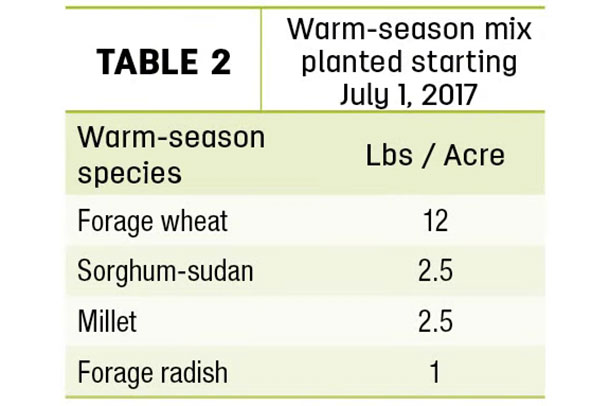 Warm-season mix planted starting July 1, 2017