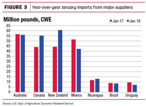 Year-over-year january imports from major suppliers