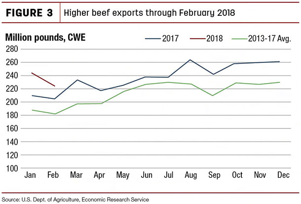 Higher beef exports through February 2018
