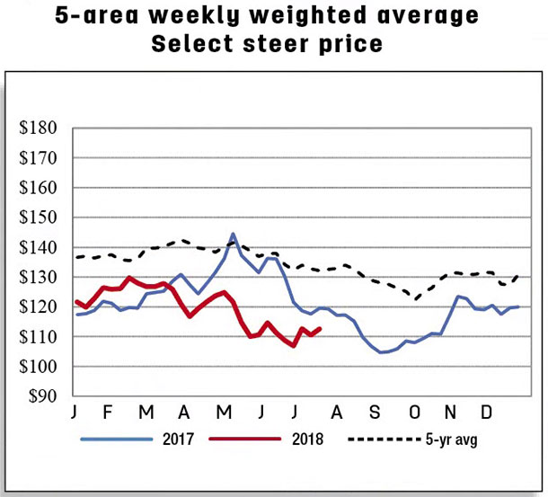 5-area weekl weighted average select steer price