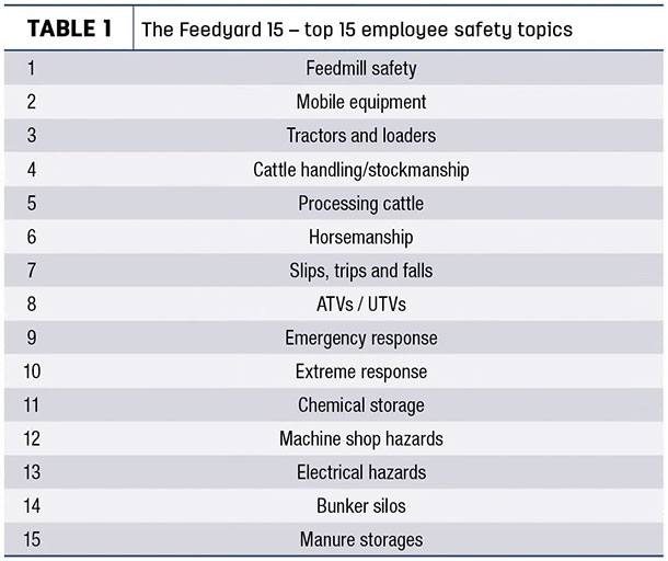 The Feedyard 15 - top 15 employee safety topics