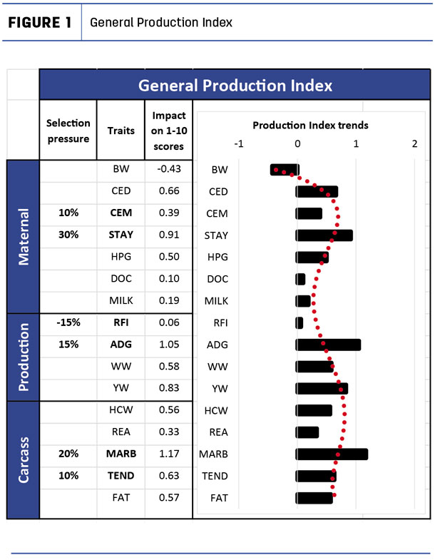 General production index
