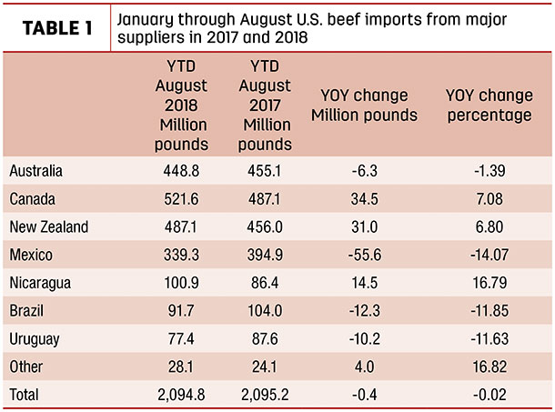January through August U.S. beef imports