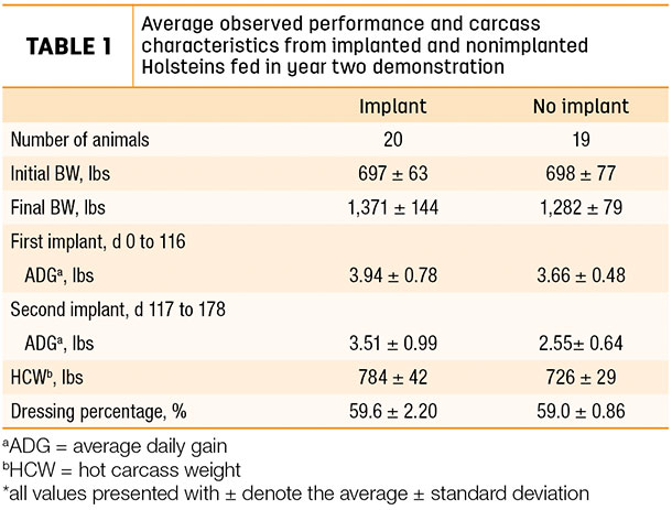 Average observed performance and carcass characteristics