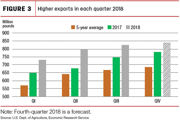 Higher exports in each quarter 2018