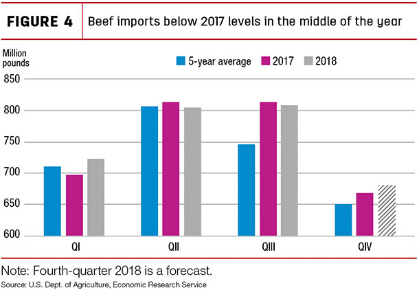 Beef imports below 2017 levels in the middle of the year