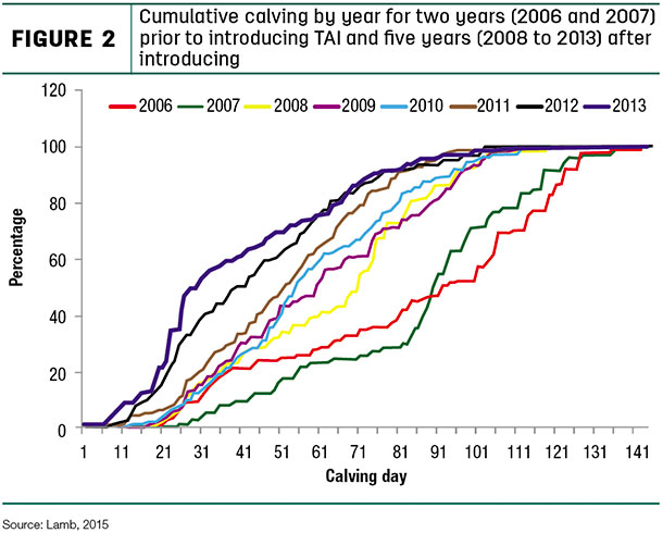 Cumulative calving by year for two years