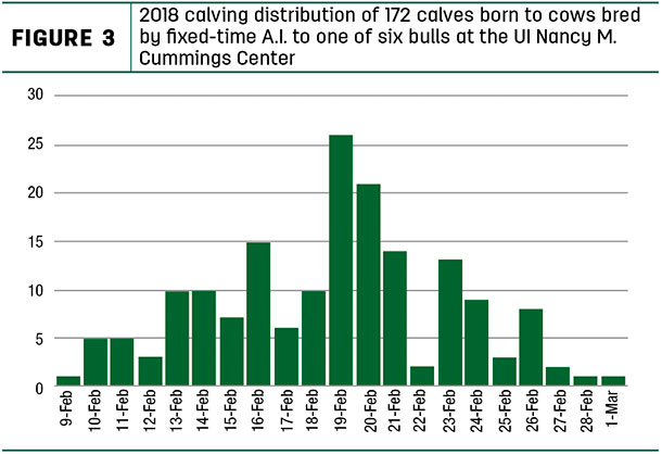 2018 calving distribution of 172 calves born to cows bred by fixed-time A.I.