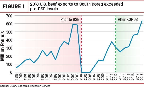 2018 U.S. beef exports to South Korea exceeded