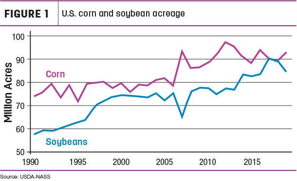 US corn and soybean acreage