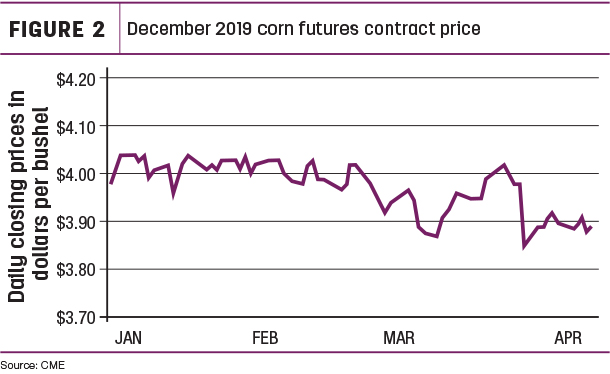 Dec 2019 corn futures contract price