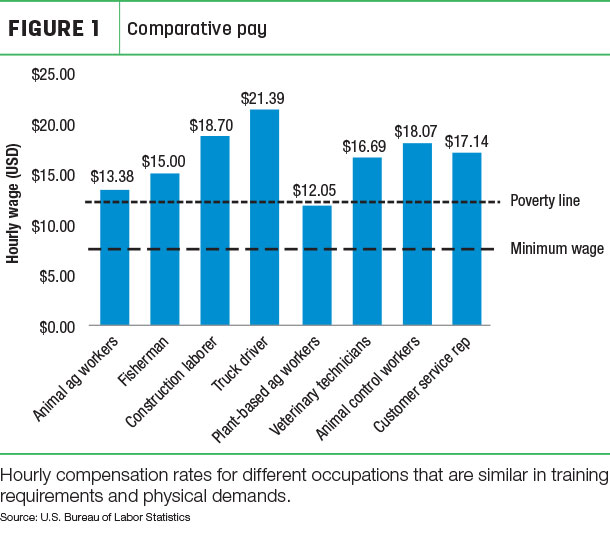 Comparative pay