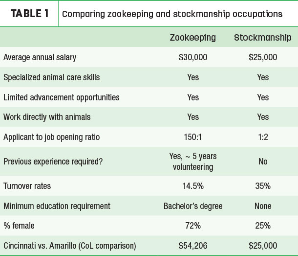 Comparing zookeeping and stockmanship occupations