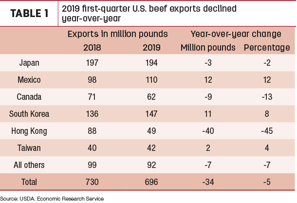 2019 first-quarter U.S. beef exports declined year-over-year