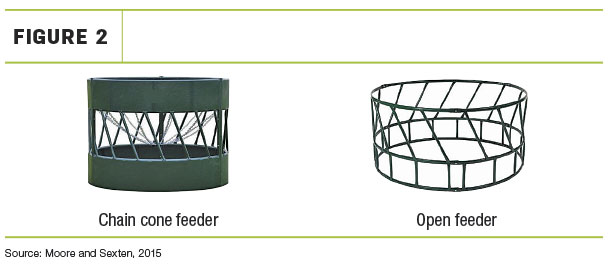 Hay wasted in chain cone feeders and open-bottom ring feeders