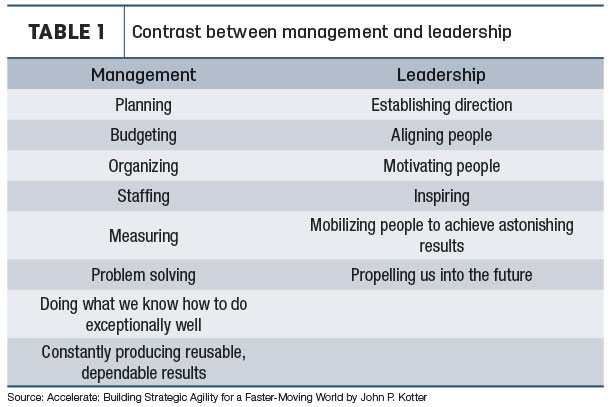 Contrast between management and leadership