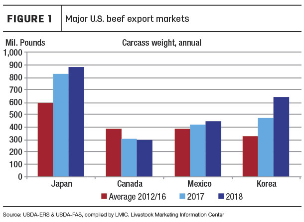 US beef export markets