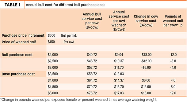 Annual bull cost for different bull purchase cost