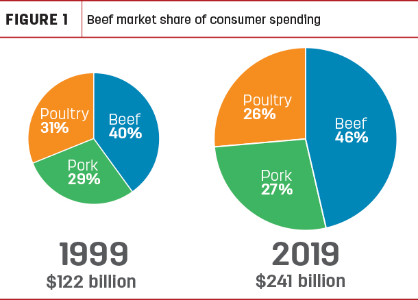 Beef market share of consumer spending